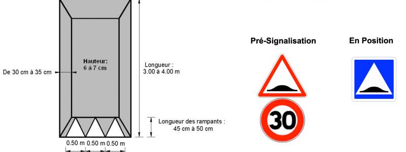 signalisation Ralentisseurs de vitesse