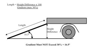 plant loading ramp gradient